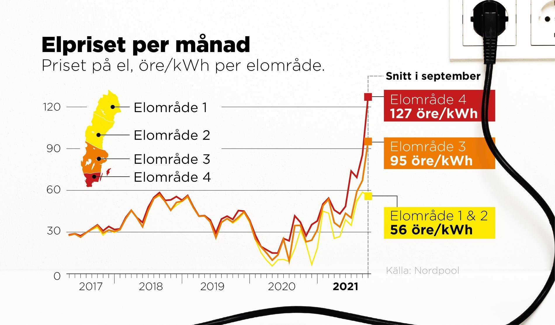 Priset på el, öre/kWh per elområde.