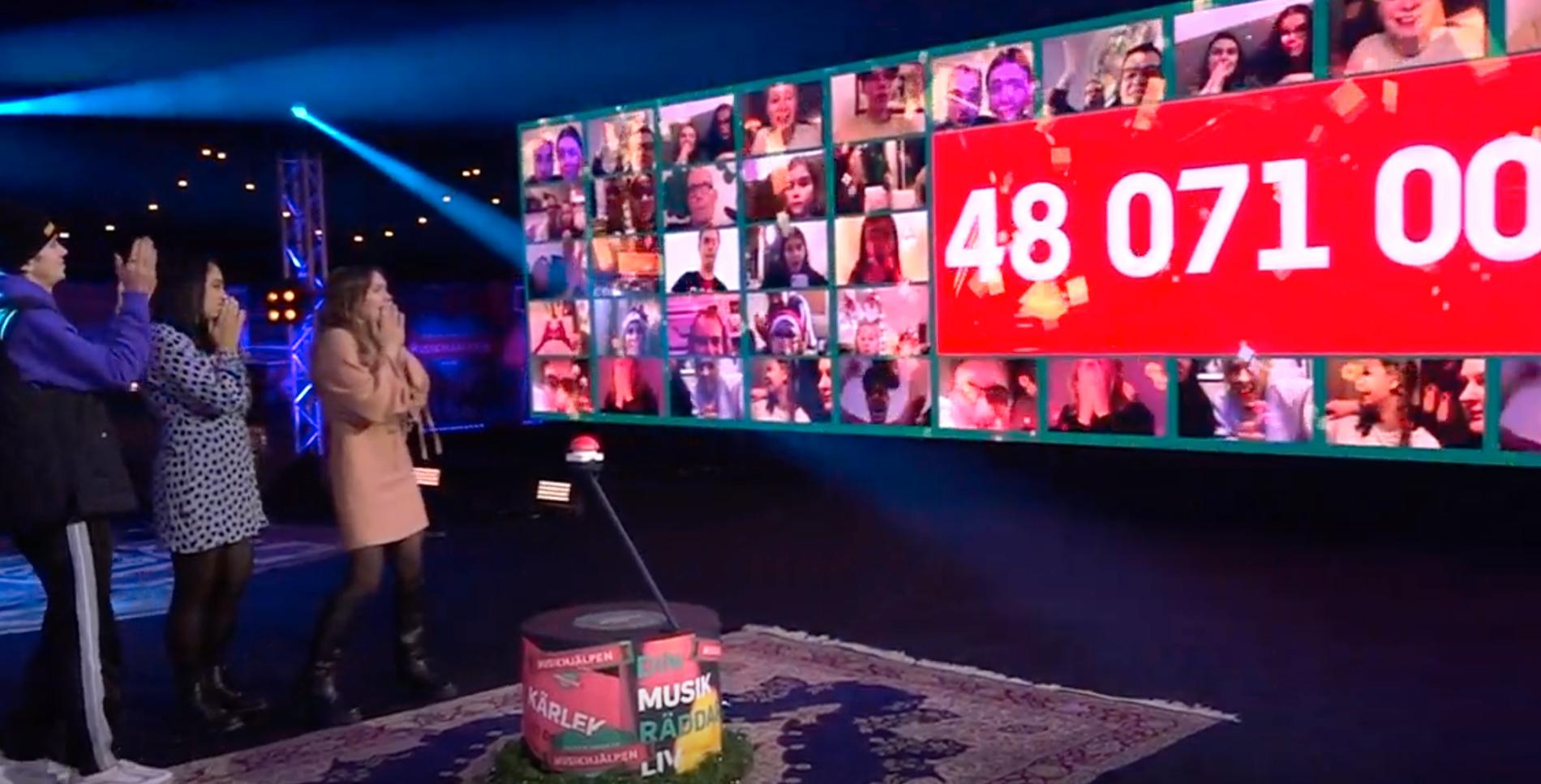 """48 071 000 kronor samlades in i """"Musikhjälpen"""" 2020."""