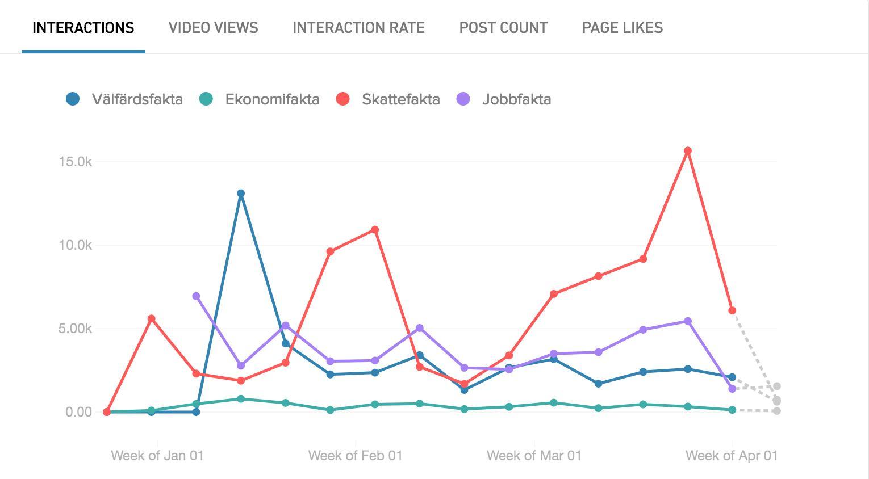 Antalet interaktioner (lajks, kommentarer och delningar) på Facebook, enligt verktyget Crowdtangle