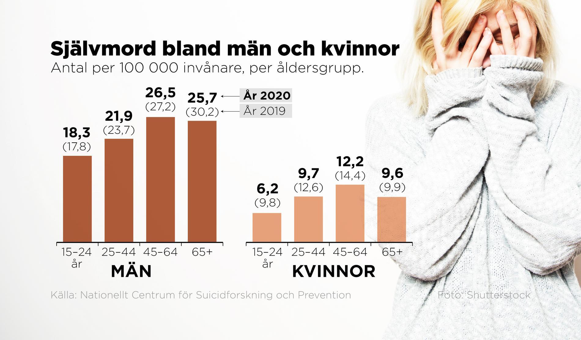 2020 tog 1168 personer i Sverige sitt liv. I ytterligare 273 fall fanns misstanke om suicid.