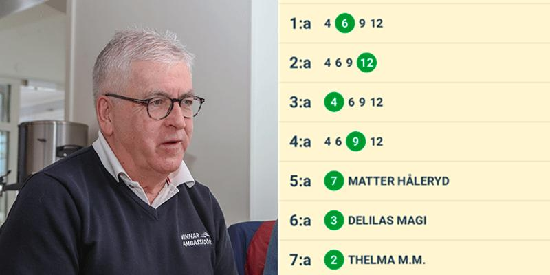 ATG:s vinnarambassadör, Hans G Lindskog, ringde vinnaren som tagit hela potten på Top 7 – ett samtal som chockade den nyblivne miljonären.