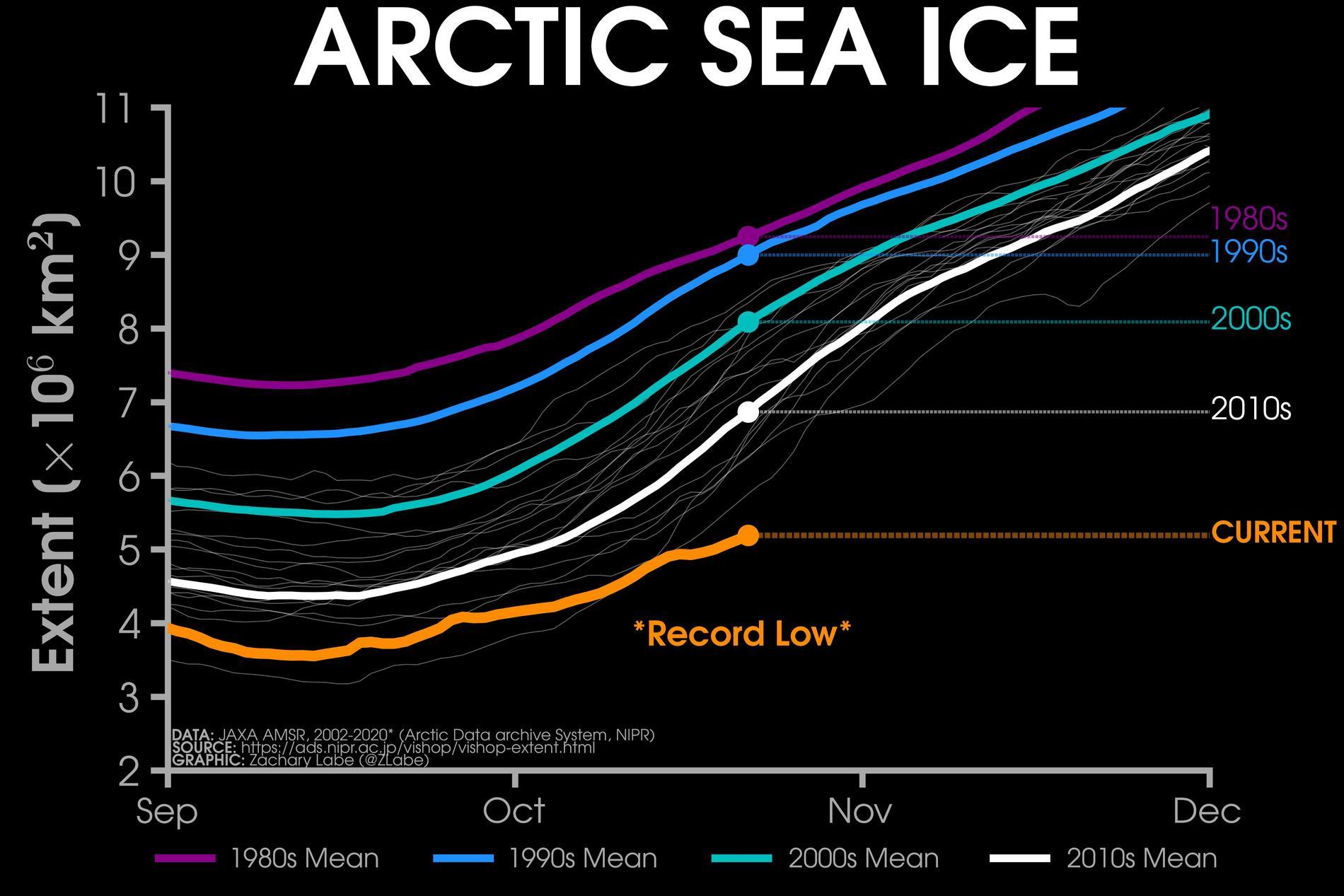 2020 mäts upp som ett rekorddåligt isår.