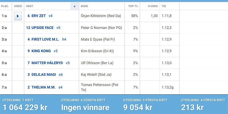 Den vinnande raden på Top 7 – vilket en spelare löste och belönades med över en miljon kronor.