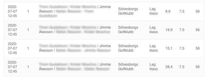 Resultatlistan från Sölvesborgs golfklubb.