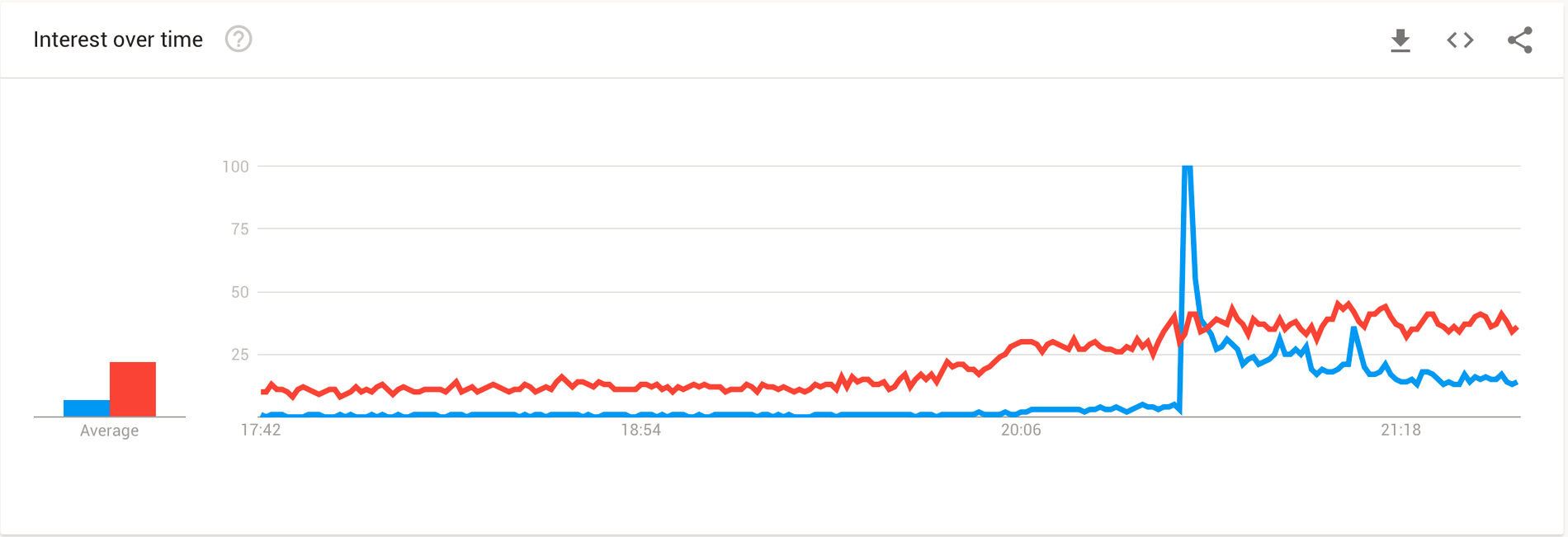 """Blå linjen är sökningar på """"valmyndigheten""""."""