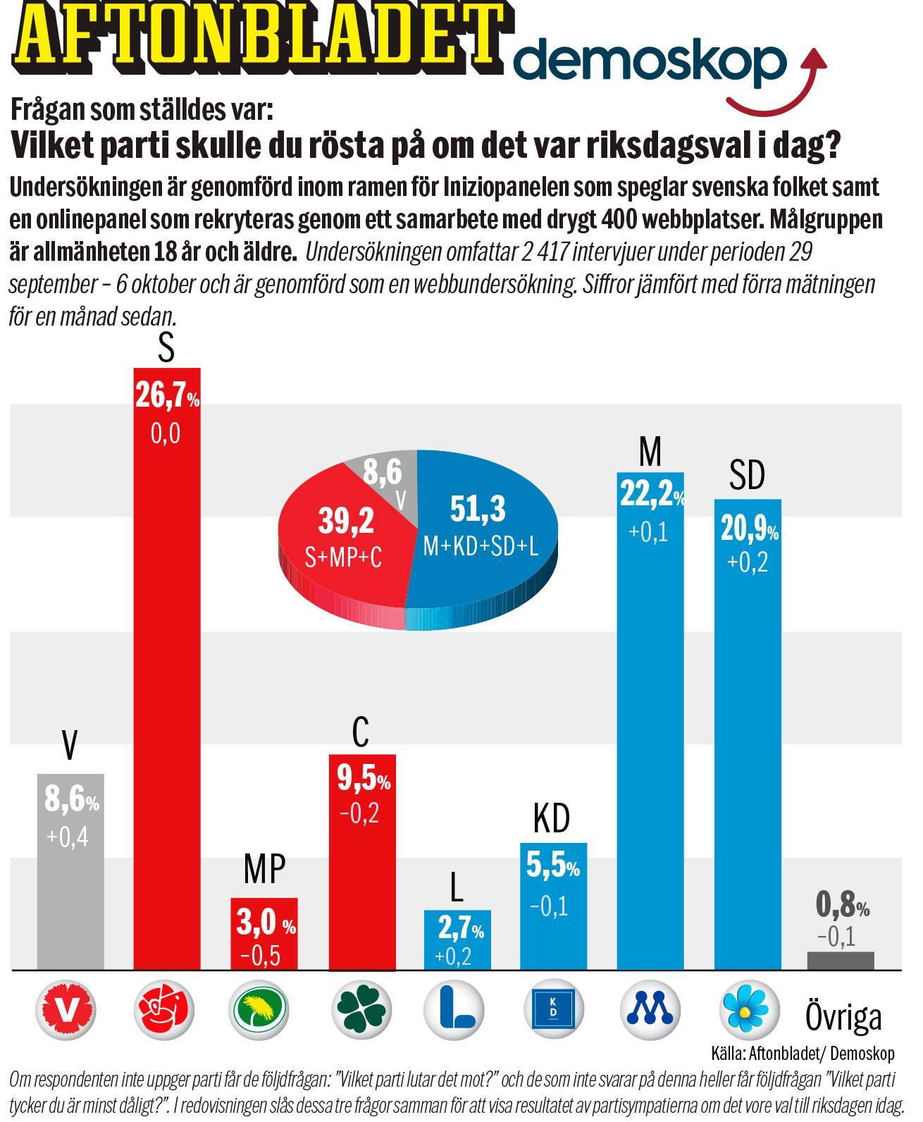Aftonbladet/Demoskop i oktober.