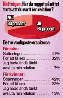 410 personer svarade på frågan på aftonbladet.se.