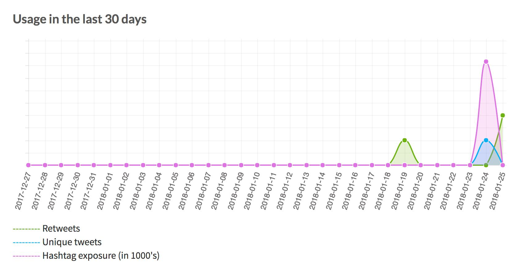 Statistik från Ritetag visar aktiviteten under hashtagen #Swedenistan