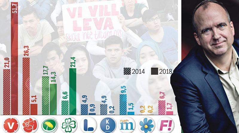 """På fyra år senare har partisympatierna från de som engagerar sig för de ensamkommande omfördelats på ett dramatiskt sätt, skriver Thord Eriksson. Han har frågat personer i gruppen """"hur röstade du 2014?"""" och """"hur ska du rösta nu?""""."""