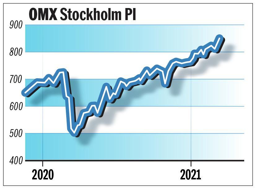 Stockholmsbörsens utveckling det senaste året.