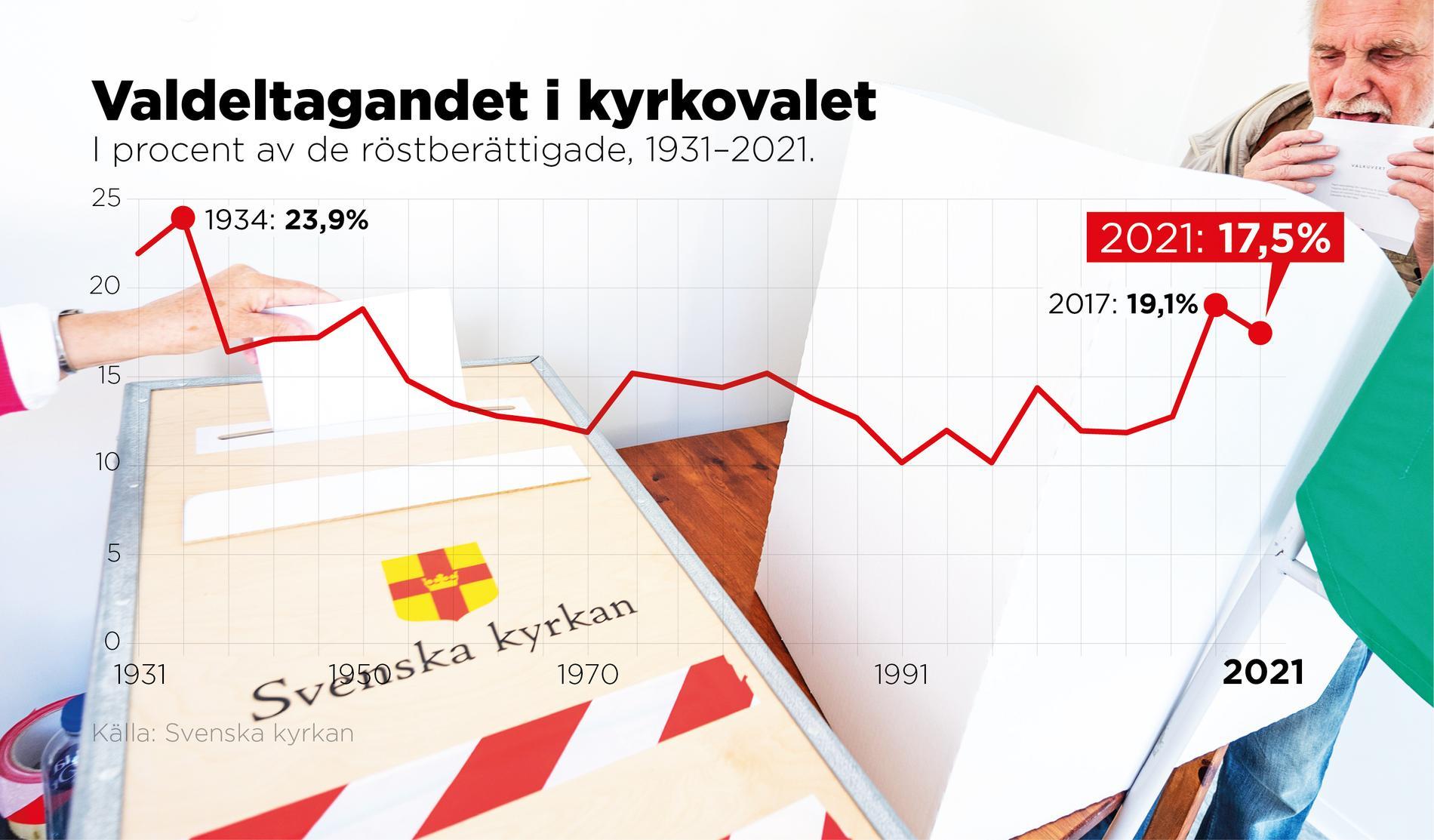 I procent av de röstberättigade, 1931–2021.