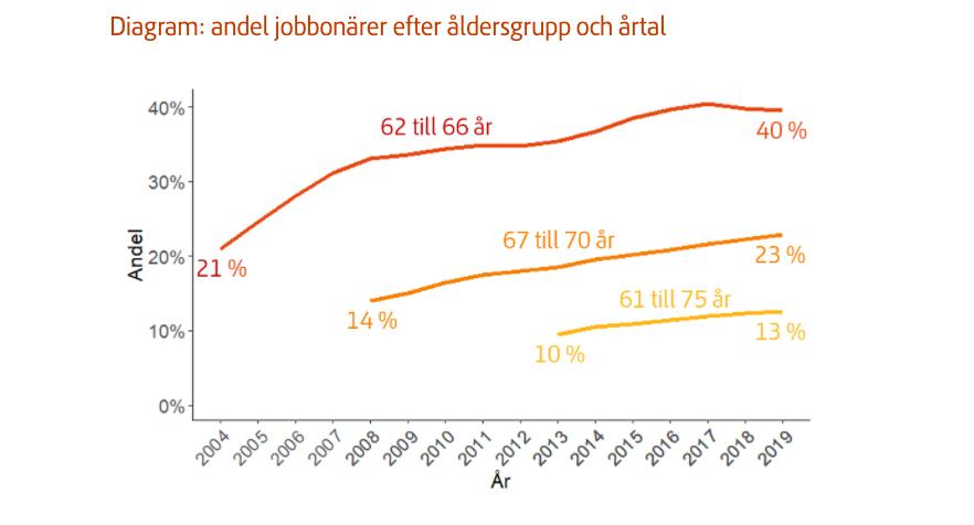 Jobbonärer blir allt fler. Ökningen sker i alla åldersgrupper.