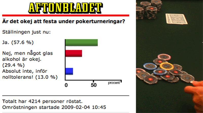 """Ja till alkohol När mer än fyratusen läsare på aftonbladet.se har röstat, är svaret """"ja"""" på frågan om det är okej att festa under pokerturneringar."""